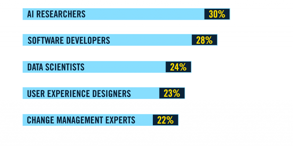 AI Researchers: 30%, Software developers: 28%, Data scientists: 24% , User experience designers: 23%, Change management experts: 22%. Source: Deloitte: AI in the Enterprise, 2nd Edition (2018)